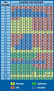 blackjack-strategie-kaart